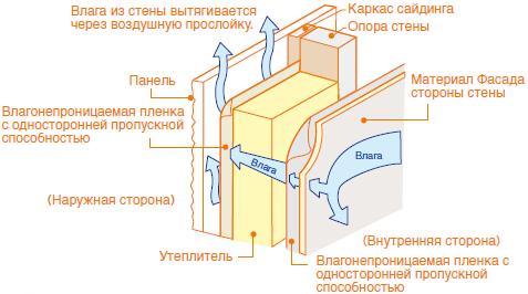 fasadnye-paneli-kmew-ventilyaciya1