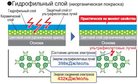 gidrofil